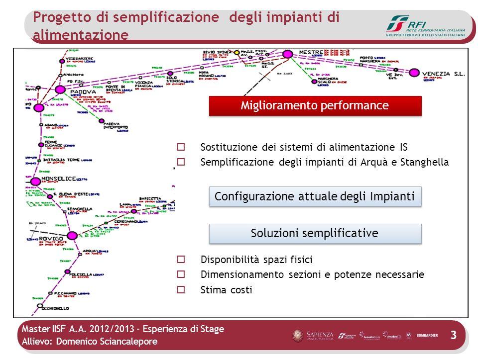 Master IISF A.A. 2012/2013 - Esperienza di Stage Allievo: Domenico Sciancalepore 3 Sostituzione dei sistemi di alimentazione IS Semplificazione degli
