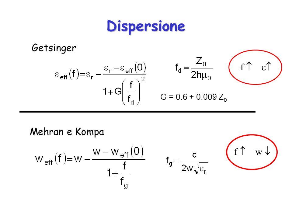 Dispersione G = 0.6 + 0.009 Z 0 Getsinger Mehran e Kompa f f w