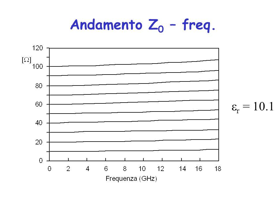 Andamento Z 0 – freq. r = 10.1