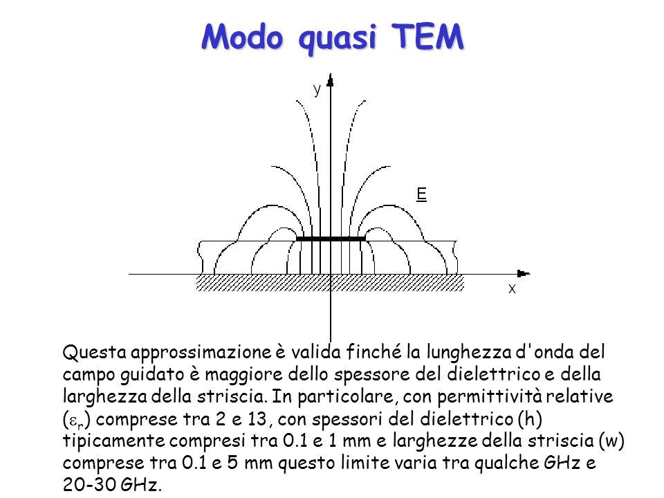 Modo quasi TEM Questa approssimazione è valida finché la lunghezza d'onda del campo guidato è maggiore dello spessore del dielettrico e della larghezz