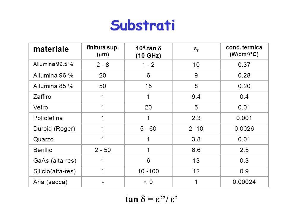 Substrati materiale finitura sup. ( m) 10 4.tan (10 GHz) r cond. termica (W/cm 2 /°C) Allumina 99.5 % 2 - 81 - 2100.37 Allumina 96 %20690.28 Allumina