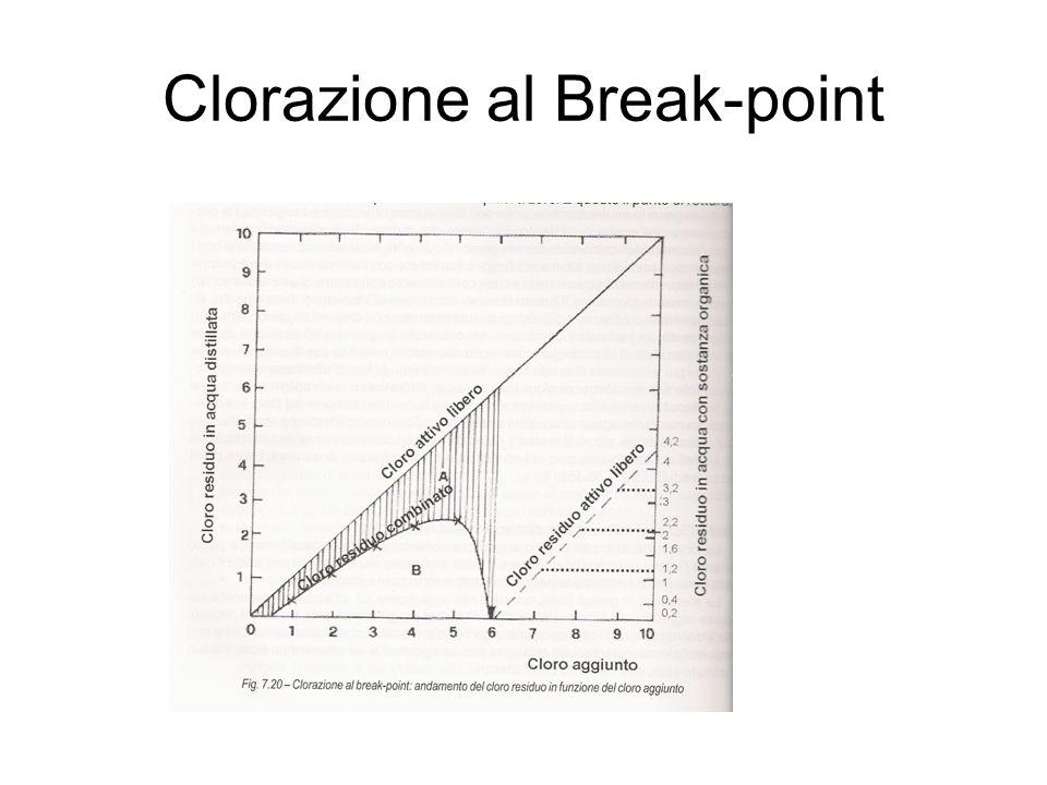 Clorazione al Break-point