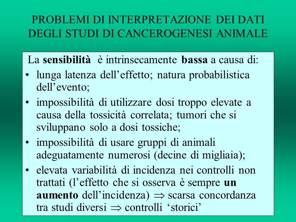 PROBLEMI DI INTERPRETAZIONE DEI DATI DEGLI STUDI DI CANCEROGENESI ANIMALE La sensibilità è intrinsecamente bassa a causa di: lunga latenza delleffetto