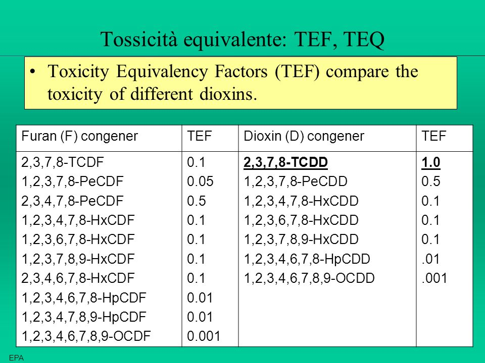 Tossicità equivalente: TEF, TEQ Toxicity Equivalency Factors (TEF) compare the toxicity of different dioxins. Furan (F) congenerTEFDioxin (D) congener