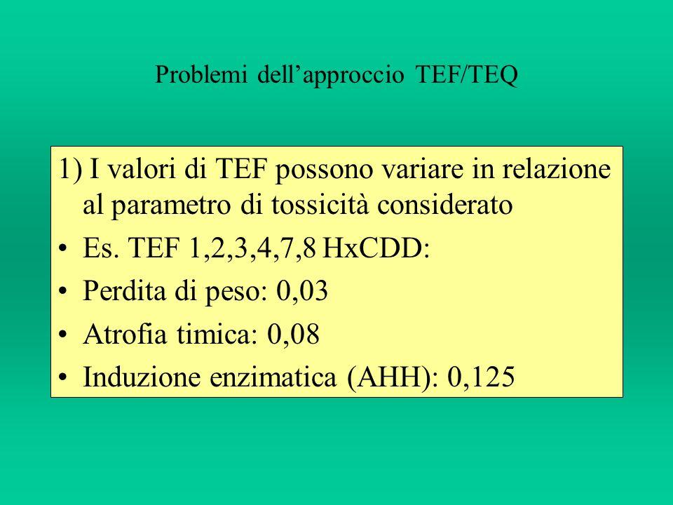 Problemi dellapproccio TEF/TEQ 1) I valori di TEF possono variare in relazione al parametro di tossicità considerato Es. TEF 1,2,3,4,7,8 HxCDD: Perdit
