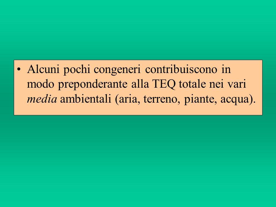 Alcuni pochi congeneri contribuiscono in modo preponderante alla TEQ totale nei vari media ambientali (aria, terreno, piante, acqua).