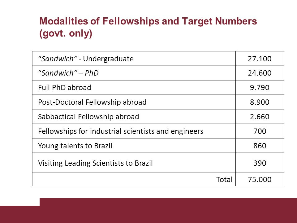 Sandwich - Undergraduate27.100 Sandwich – PhD24.600 Full PhD abroad9.790 Post-Doctoral Fellowship abroad8.900 Sabbactical Fellowship abroad2.660 Fellowships for industrial scientists and engineers700 Young talents to Brazil860 Visiting Leading Scientists to Brazil390 Total75.000 Modalities of Fellowships and Target Numbers (govt.