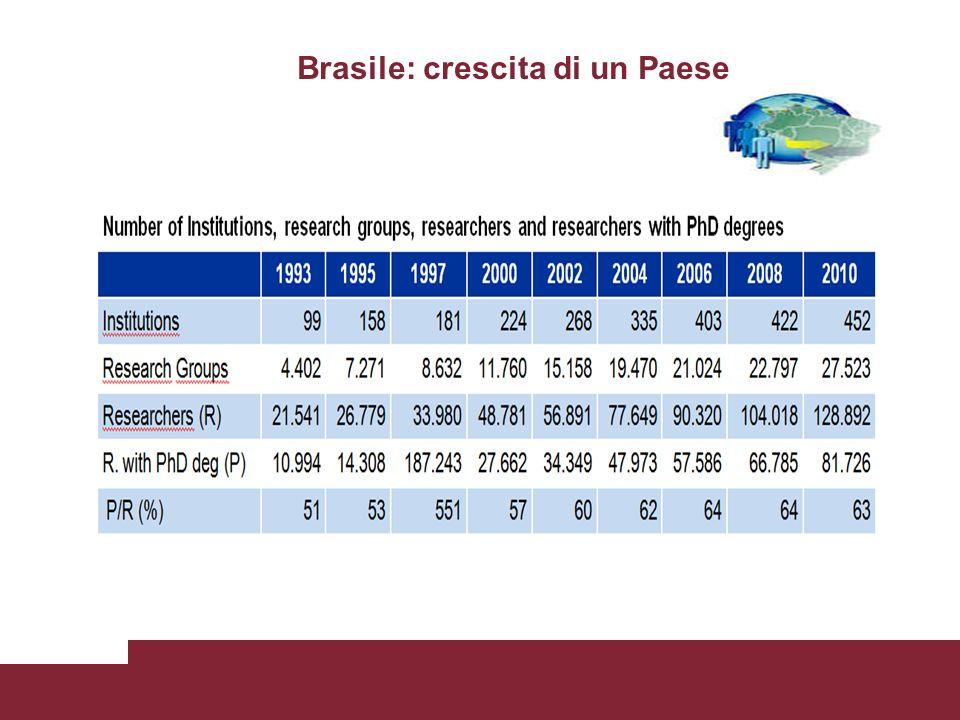 Brasile: crescita di un Paese