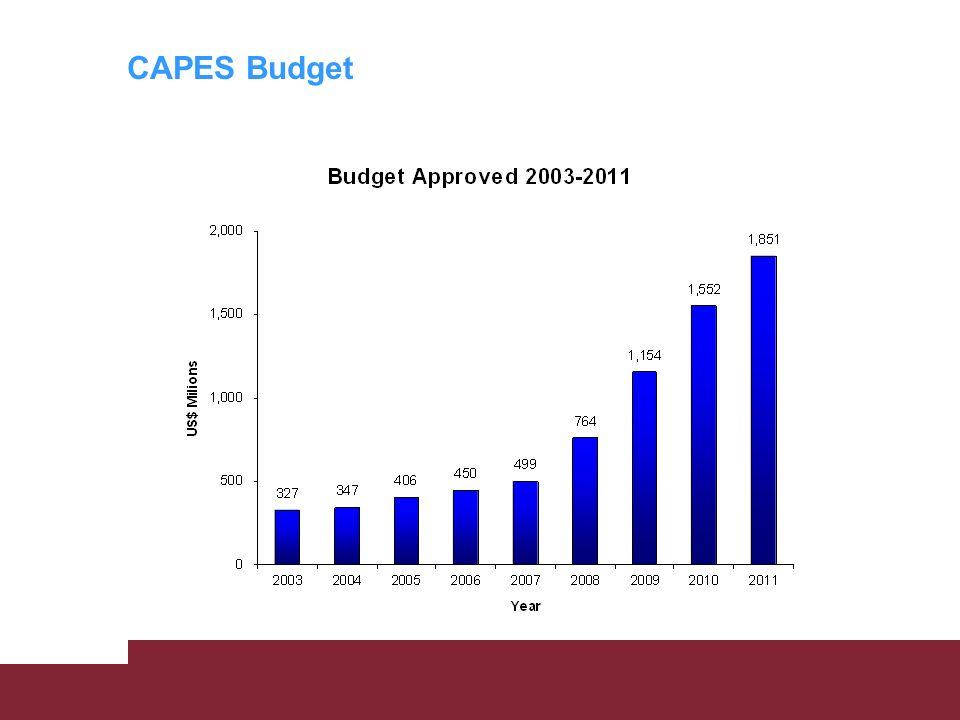 CAPES Budget