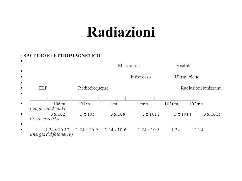 Radiazioni - SPETTRO ELETTROMAGNETICO- Microonde Visibile Infrarosso Ultravioletto ELF Radiofrequenze Radiazioni ionizzanti _______|__________|_______
