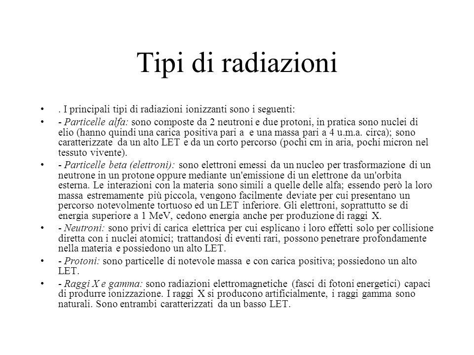 Tipi di radiazioni. I principali tipi di radiazioni ionizzanti sono i seguenti: - Particelle alfa: sono composte da 2 neutroni e due protoni, in prati
