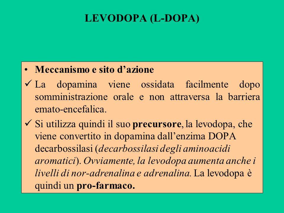 LEVODOPA (L-DOPA) Meccanismo e sito dazione La dopamina viene ossidata facilmente dopo somministrazione orale e non attraversa la barriera emato-encef