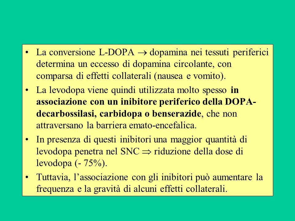 La conversione L-DOPA dopamina nei tessuti periferici determina un eccesso di dopamina circolante, con comparsa di effetti collaterali (nausea e vomit