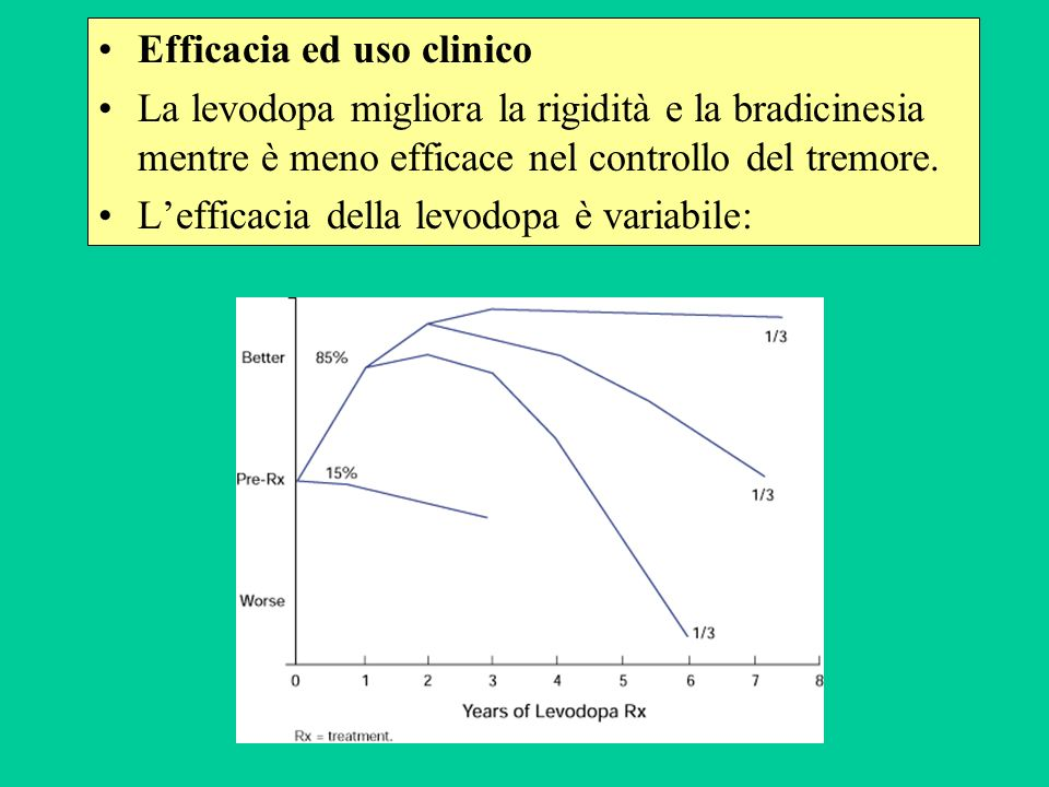 Efficacia ed uso clinico La levodopa migliora la rigidità e la bradicinesia mentre è meno efficace nel controllo del tremore. Lefficacia della levodop