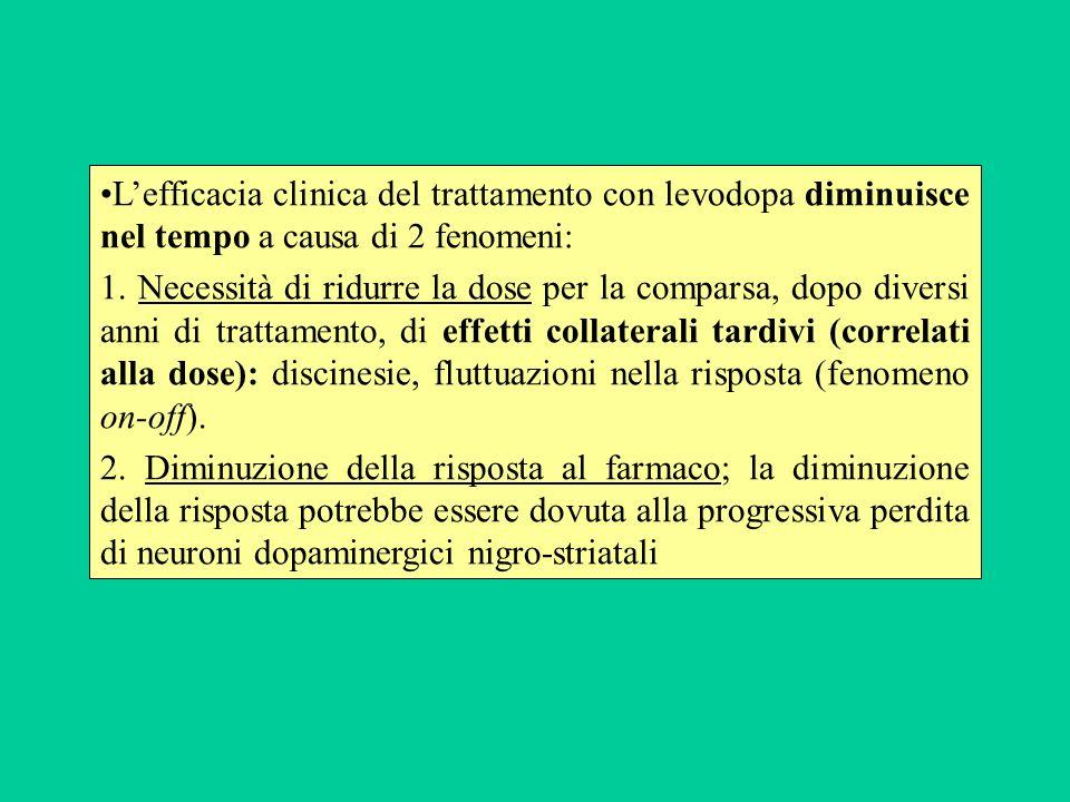 Lefficacia clinica del trattamento con levodopa diminuisce nel tempo a causa di 2 fenomeni: 1. Necessità di ridurre la dose per la comparsa, dopo dive