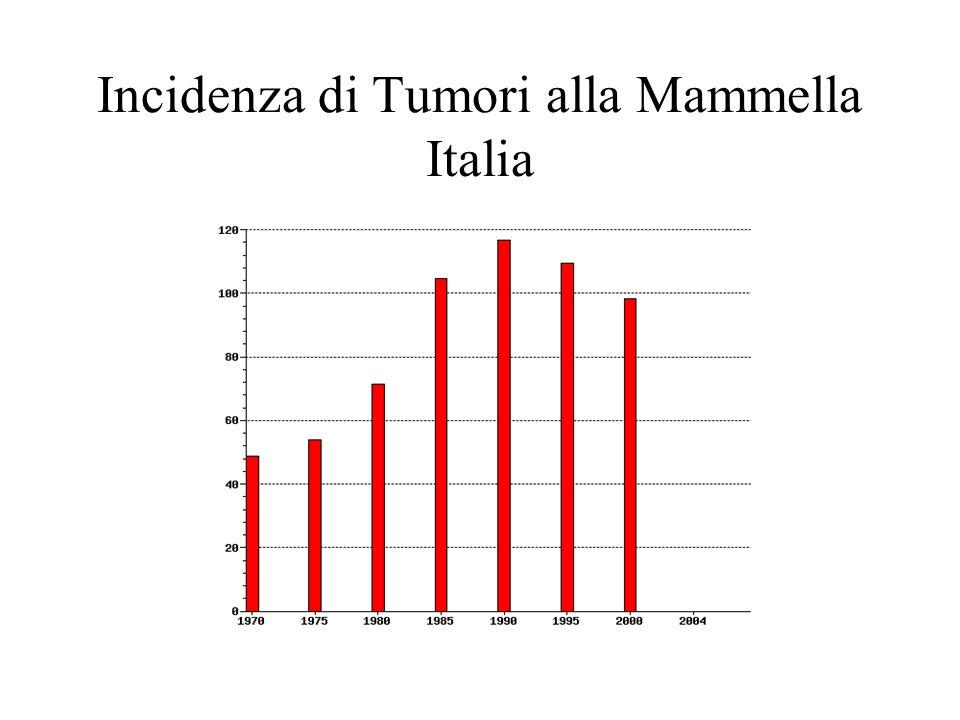 Incidenza di Tumori alla Mammella Italia