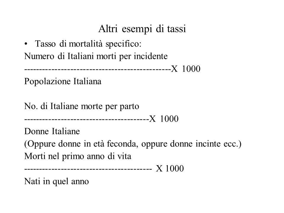 Altri esempi di tassi Tasso di mortalità specifico: Numero di Italiani morti per incidente -----------------------------------------------X 1000 Popol