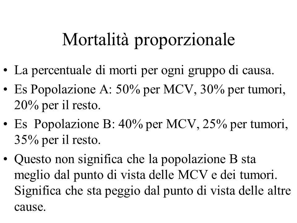 Mortalità proporzionale La percentuale di morti per ogni gruppo di causa. Es Popolazione A: 50% per MCV, 30% per tumori, 20% per il resto. Es Popolazi