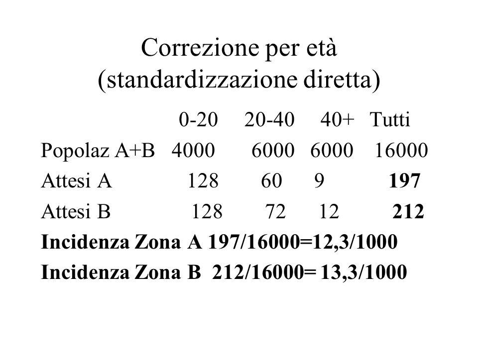 Correzione per età (standardizzazione diretta) 0-20 20-40 40+ Tutti Popolaz A+B 4000 6000 6000 16000 Attesi A 128 60 9 197 Attesi B 128 72 12 212 Inci