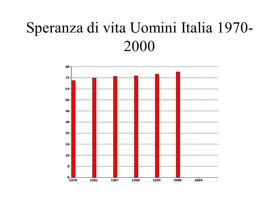 Speranza di vita Uomini Italia 1970- 2000