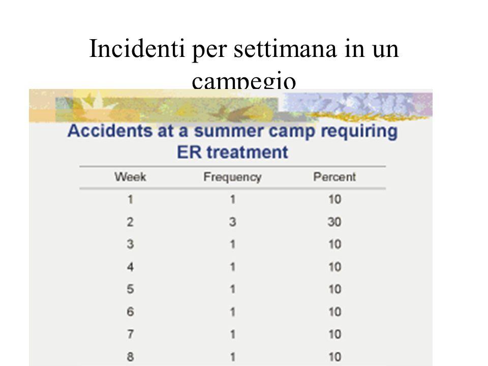 Incidenti per settimana in un campegio