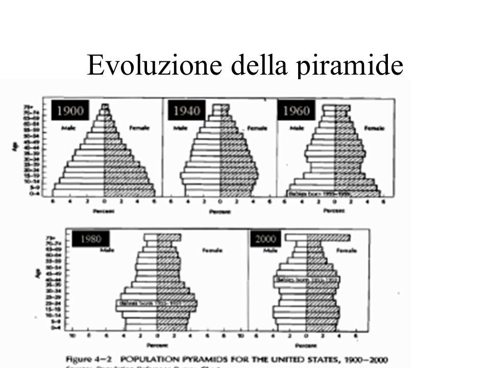 Evoluzione della piramide