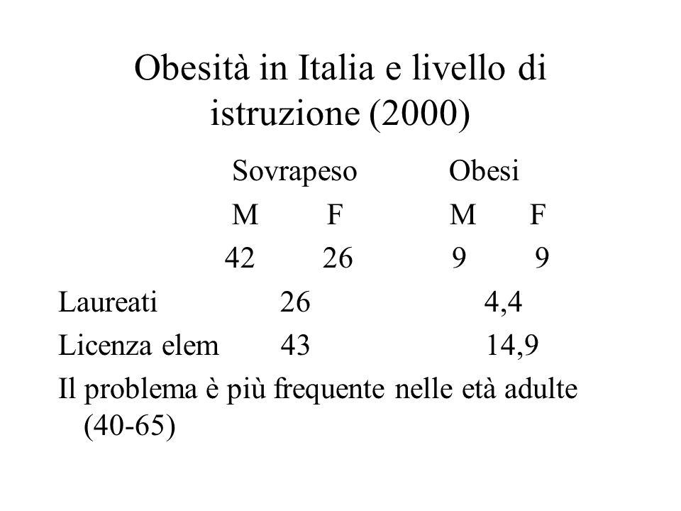 Obesità in Italia e livello di istruzione (2000) Sovrapeso Obesi M F M F 42 26 9 9 Laureati 26 4,4 Licenza elem 43 14,9 Il problema è più frequente nelle età adulte (40-65)