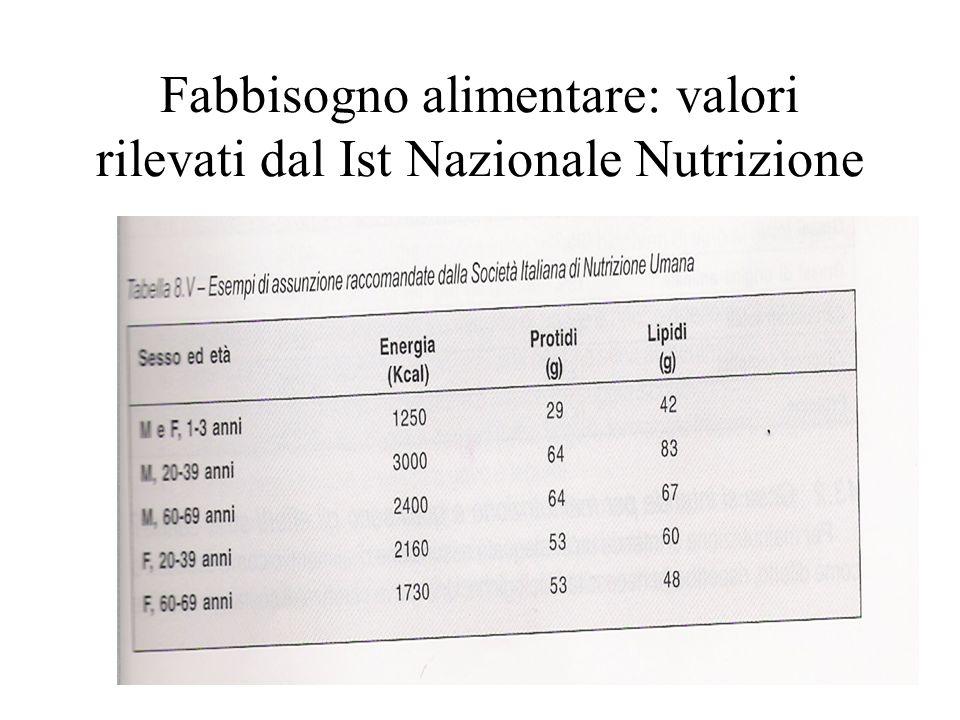 Fabbisogno alimentare: valori rilevati e raccomandati dal Ist Nazionale Nutrizione Rilevati Raccomandati % grassi 35 meno di 30 %zuccheri 12 meno di 10 %carboidrati 48 più di 55 % proteine 15 meno di 15