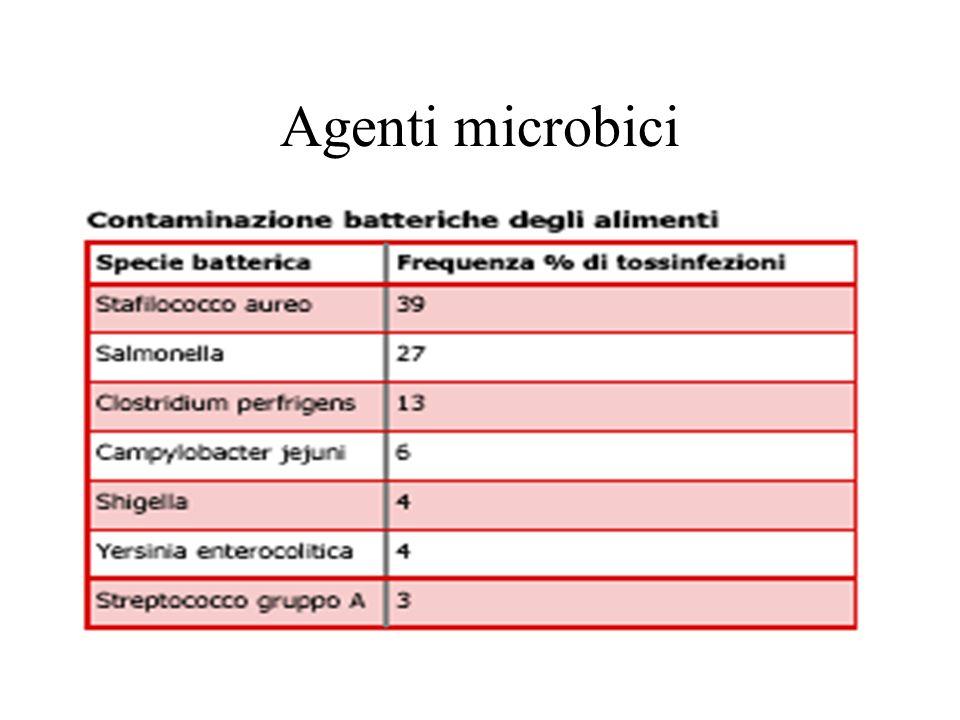 Agenti microbici