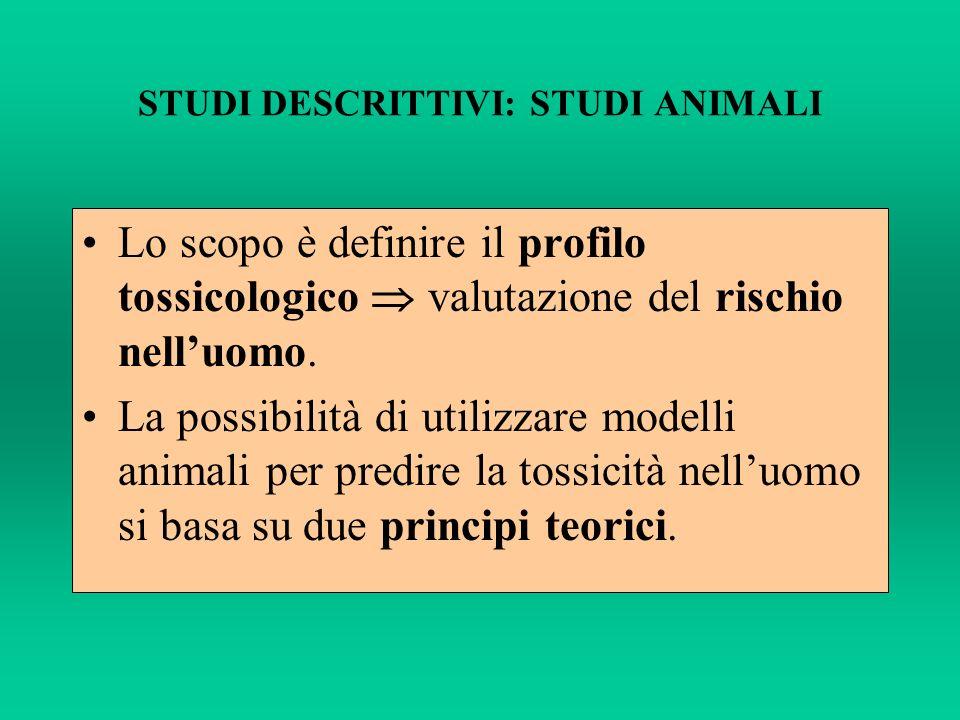STUDI DESCRITTIVI: STUDI ANIMALI Lo scopo è definire il profilo tossicologico valutazione del rischio nelluomo. La possibilità di utilizzare modelli a