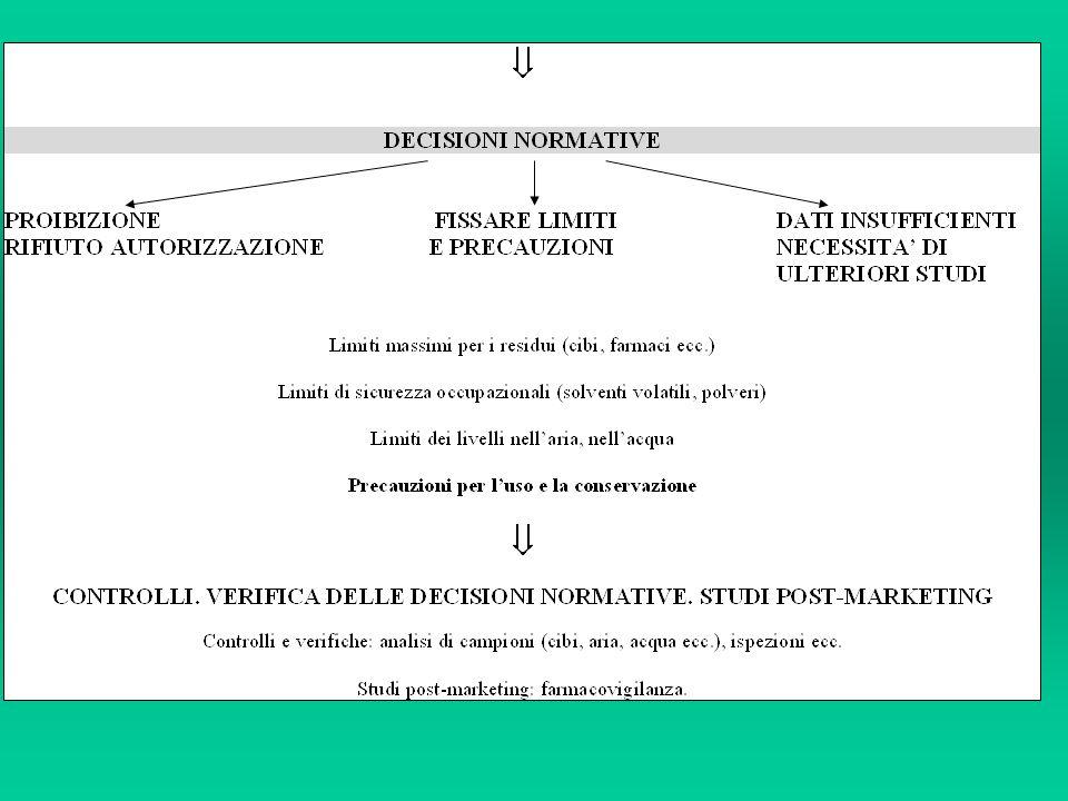 Classificazione UE (Etichettatura delle Sostanze pericolose) DL50 orale, ratto (mg/kg) DL50 cutanea, ratto o coniglio (mg/kg) CL50 inalatoria ratto (mg/lt/4 ore) Classe di tossicità 25 50 0,5 Molto tossico 25 - 20050 – 4000,5 – 2 Tossico 200 – 2.000400 – 2.0002 - 20 Nocivo Sostanze con DL50 maggiori non hanno bisogno di etichettatura.