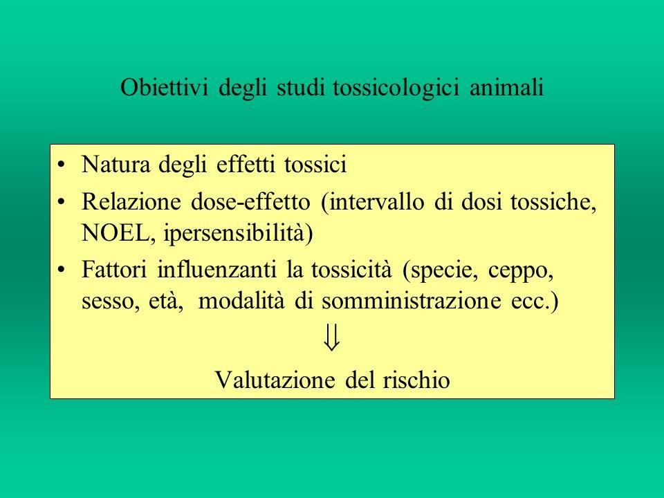 Obiettivi degli studi tossicologici animali Natura degli effetti tossici Relazione dose-effetto (intervallo di dosi tossiche, NOEL, ipersensibilità) F