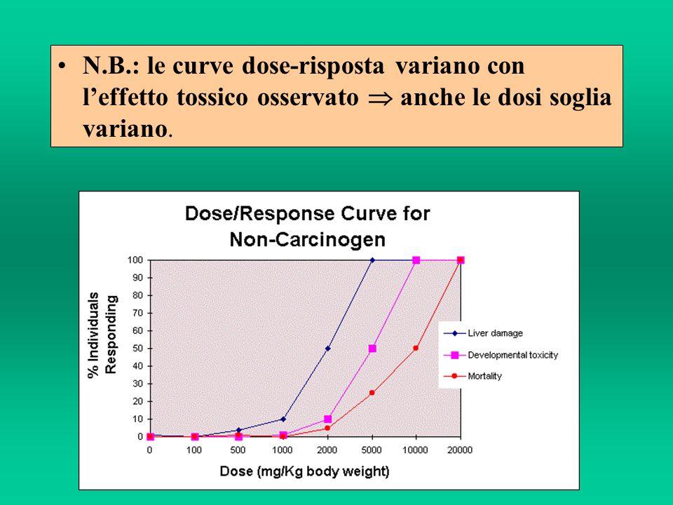 N.B.: le curve dose-risposta variano con leffetto tossico osservato anche le dosi soglia variano.