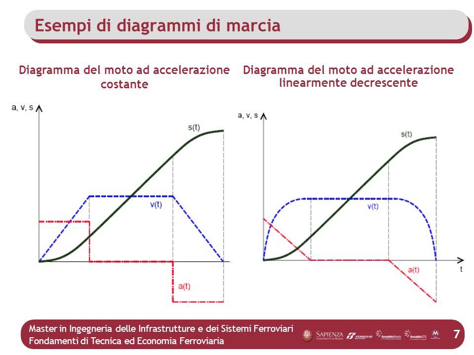 Master in Ingegneria delle Infrastrutture e dei Sistemi Ferroviari Fondamenti di Tecnica ed Economia Ferroviaria 7 Esempi di diagrammi di marcia Diagr