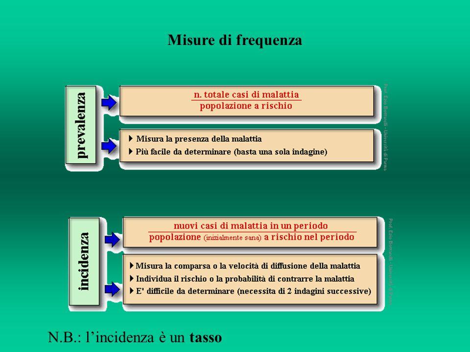 Misure di frequenza N.B.: lincidenza è un tasso