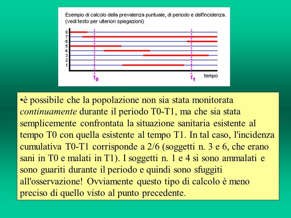 è possibile che la popolazione non sia stata monitorata continuamente durante il periodo T0-T1, ma che sia stata semplicemente confrontata la situazio