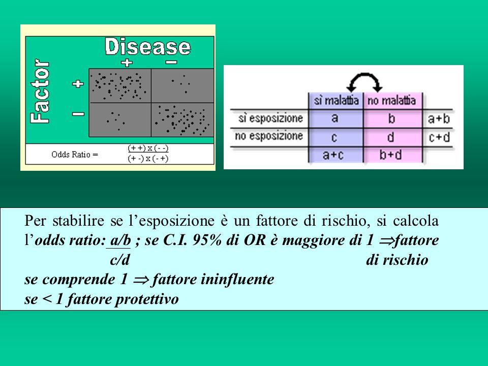 Per stabilire se lesposizione è un fattore di rischio, si calcola lodds ratio: a/b ; se C.I.