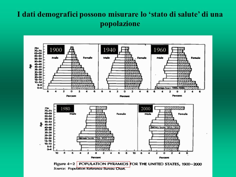 I dati demografici possono misurare lo stato di salute di una popolazione