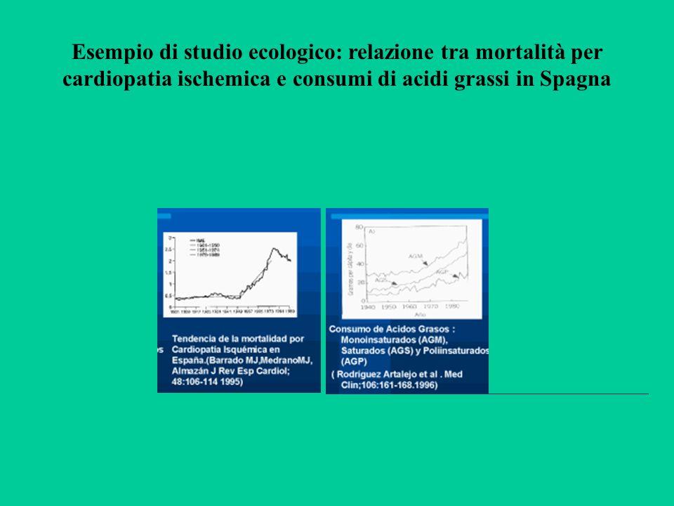 Esempio di studio ecologico: relazione tra mortalità per cardiopatia ischemica e consumi di acidi grassi in Spagna