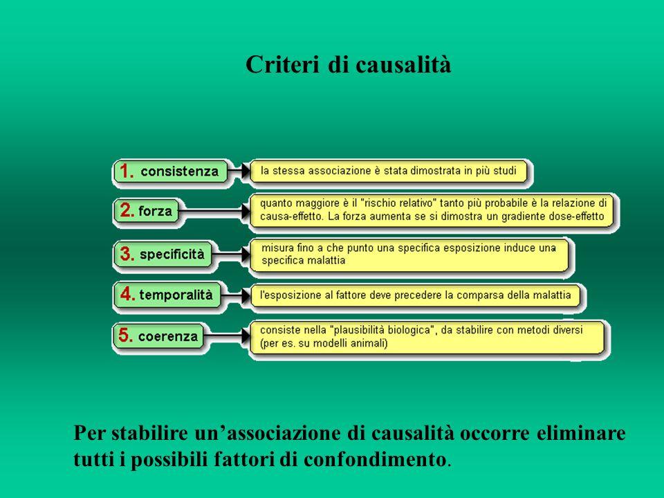 Criteri di causalità Per stabilire unassociazione di causalità occorre eliminare tutti i possibili fattori di confondimento.