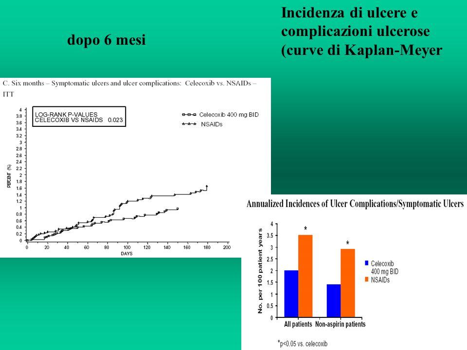 dopo 6 mesi Incidenza di ulcere e complicazioni ulcerose (curve di Kaplan-Meyer
