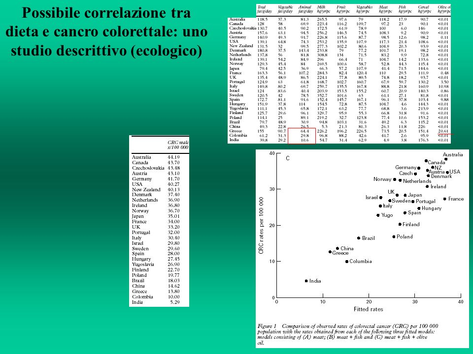 Possibile correlazione tra dieta e cancro colorettale: uno studio descrittivo (ecologico)