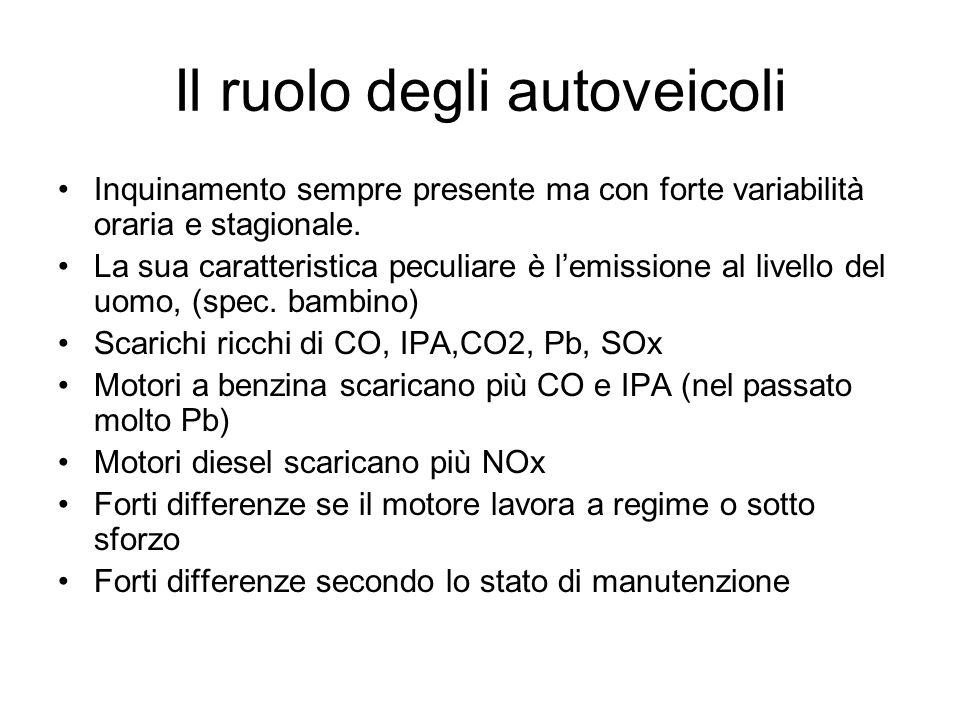 Il ruolo degli autoveicoli Inquinamento sempre presente ma con forte variabilità oraria e stagionale. La sua caratteristica peculiare è lemissione al