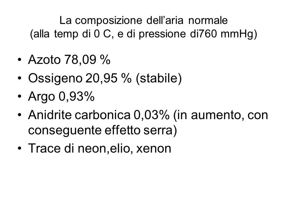 La composizione dellaria normale (alla temp di 0 C, e di pressione di760 mmHg) Azoto 78,09 % Ossigeno 20,95 % (stabile) Argo 0,93% Anidrite carbonica