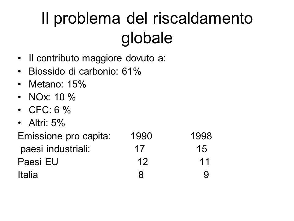 Il problema del riscaldamento globale Il contributo maggiore dovuto a: Biossido di carbonio: 61% Metano: 15% NOx: 10 % CFC: 6 % Altri: 5% Emissione pr