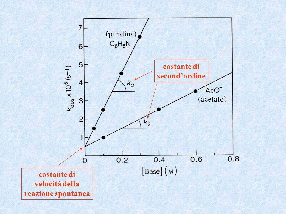 (piridina) (acetato) costante di secondordine costante di velocità della reazione spontanea