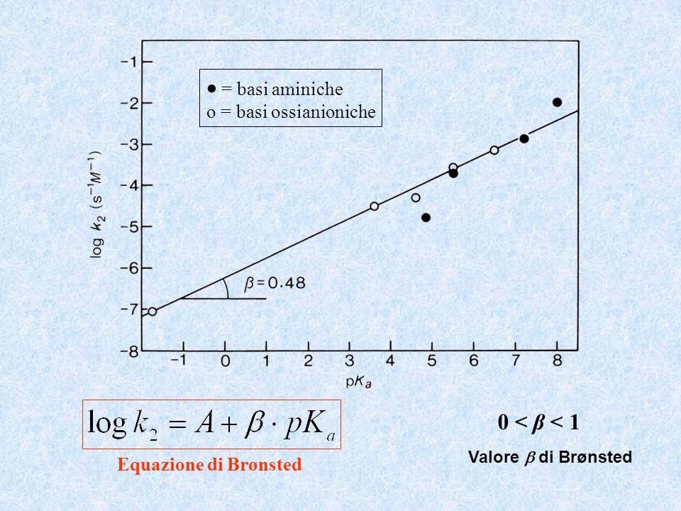 Equazione di Brønsted = basi aminiche o = basi ossianioniche 0 < β < 1 Valore di Brønsted