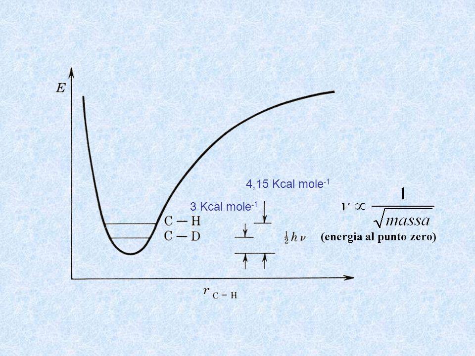 (energia al punto zero) 4,15 Kcal mole -1 3 Kcal mole -1