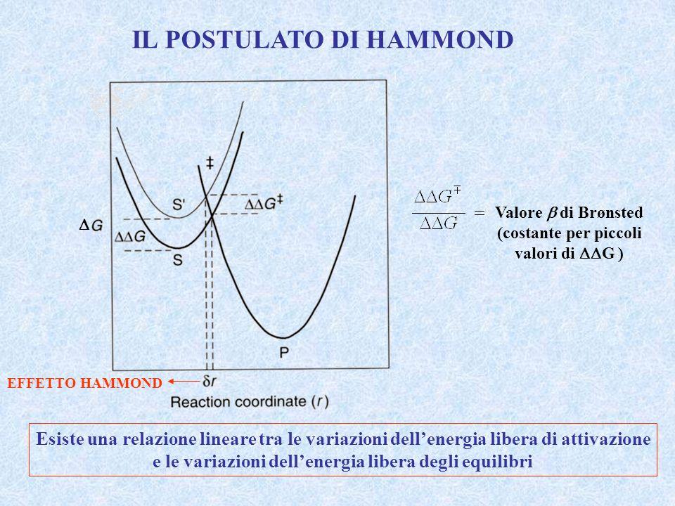 IL POSTULATO DI HAMMOND EFFETTO HAMMOND Valore di Brønsted (costante per piccoli valori di G ) Esiste una relazione lineare tra le variazioni dellener