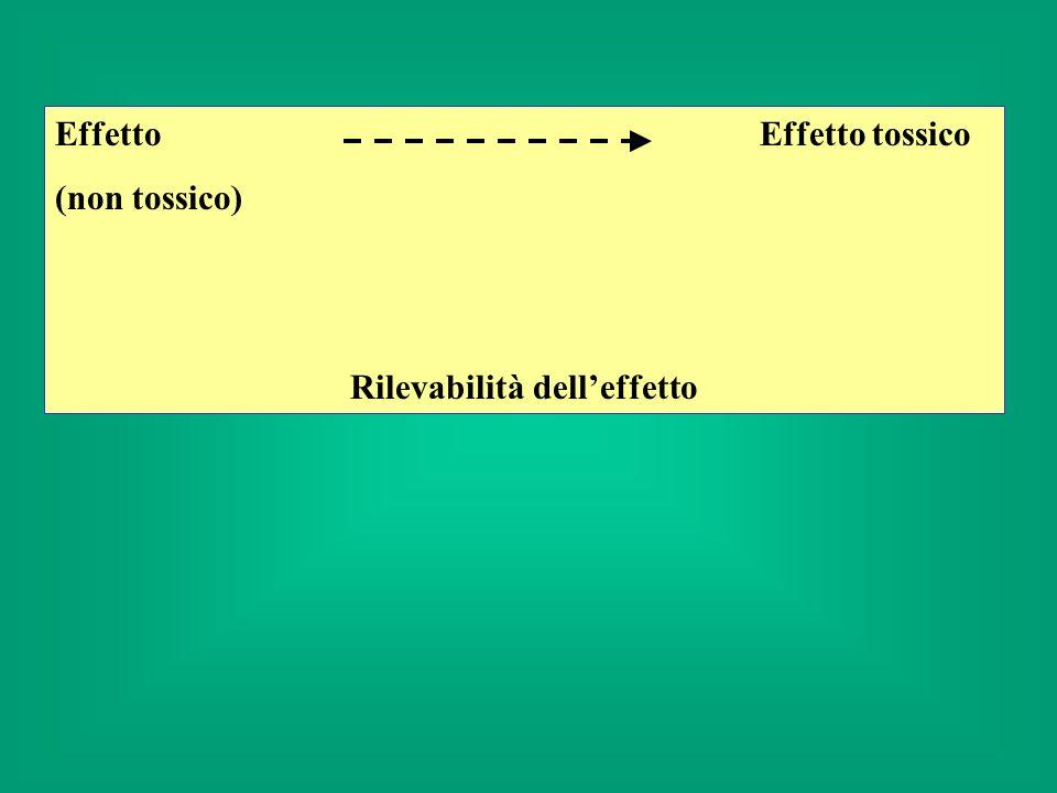Conseguenza del primo principio: Esistono condizioni di esposizione in cui non si manifestano effetti tossici dosi soglia